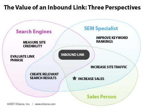 Link building - budování zpětných odkazů Jeden z nejdůležitějších parametrů  při hodnocení webových stránek vyhledávači. Počet a kvalita zpětných . b7ceb930678